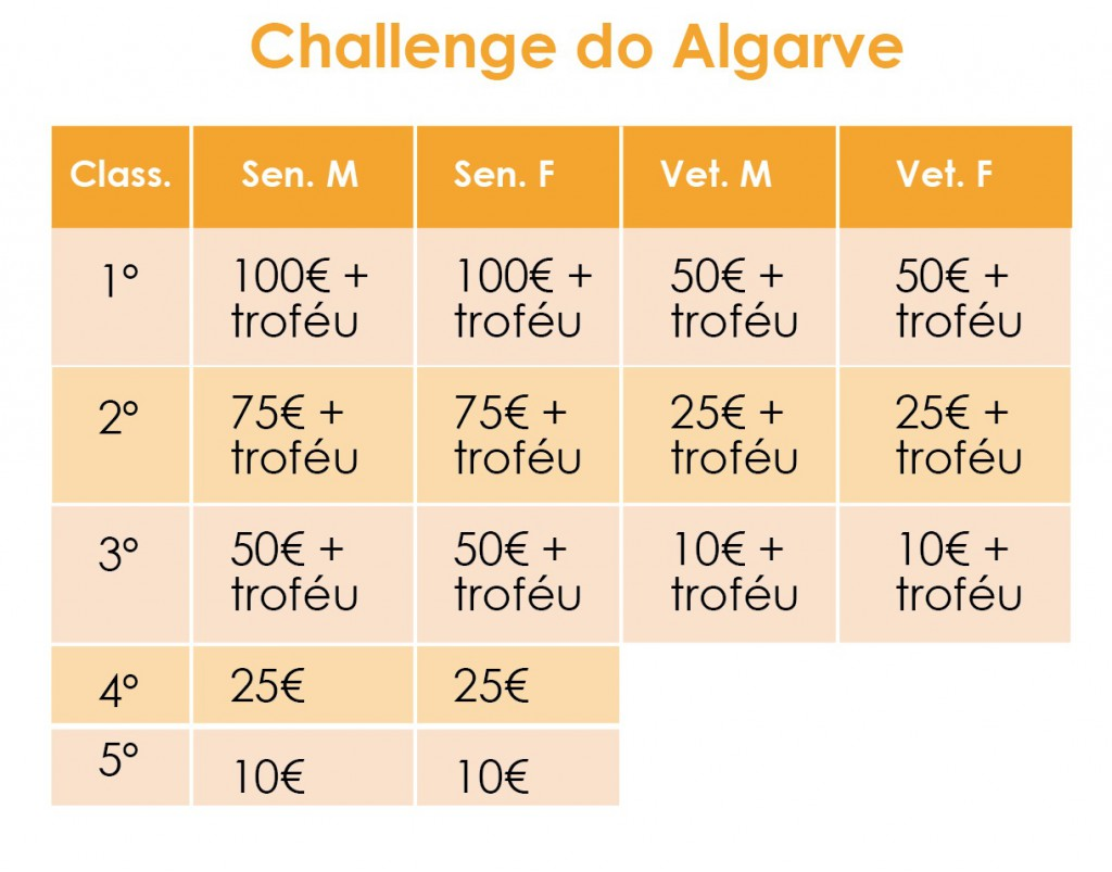 premios_algarve-01